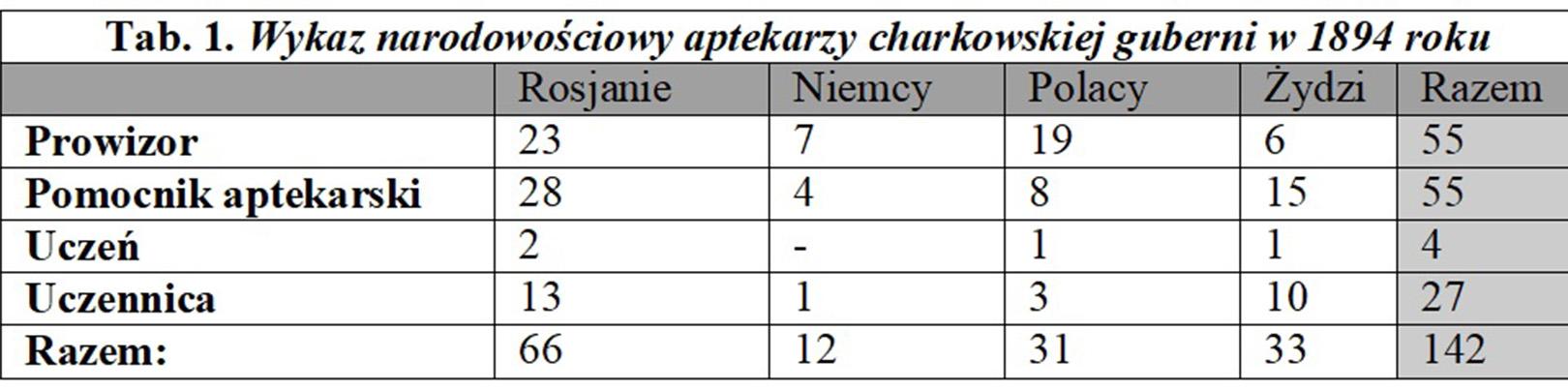 Jak Polacy Charków budowali. Część LXIV